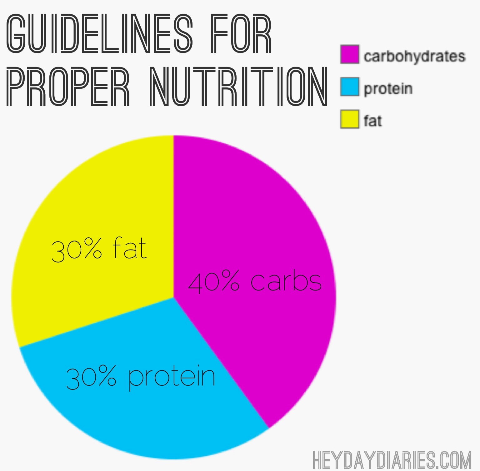 weight loss percentage carbs fat protein